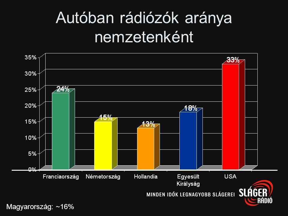 Autóban rádiózók aránya nemzetenként