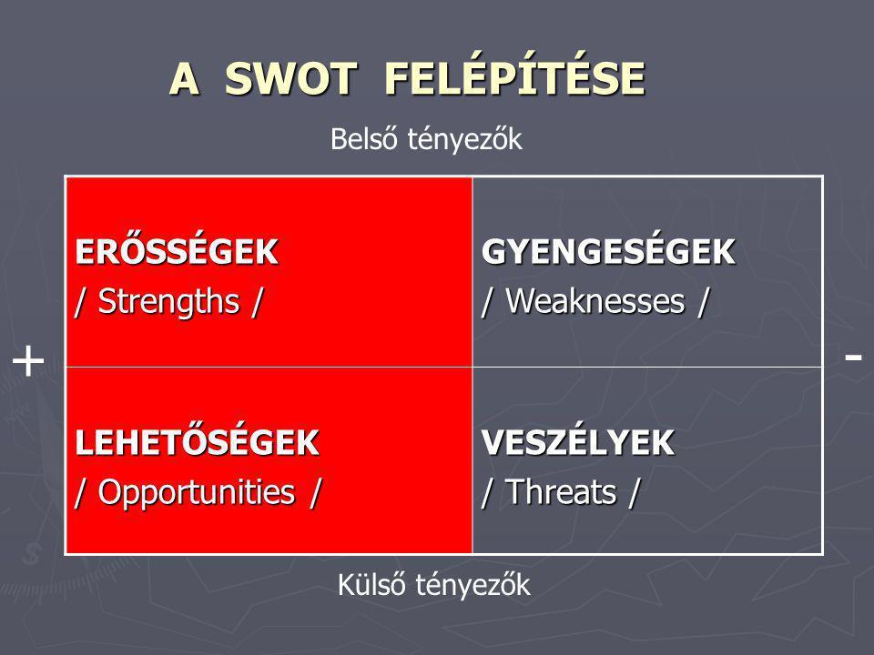 - + A SWOT FELÉPÍTÉSE ERŐSSÉGEK / Strengths / GYENGESÉGEK