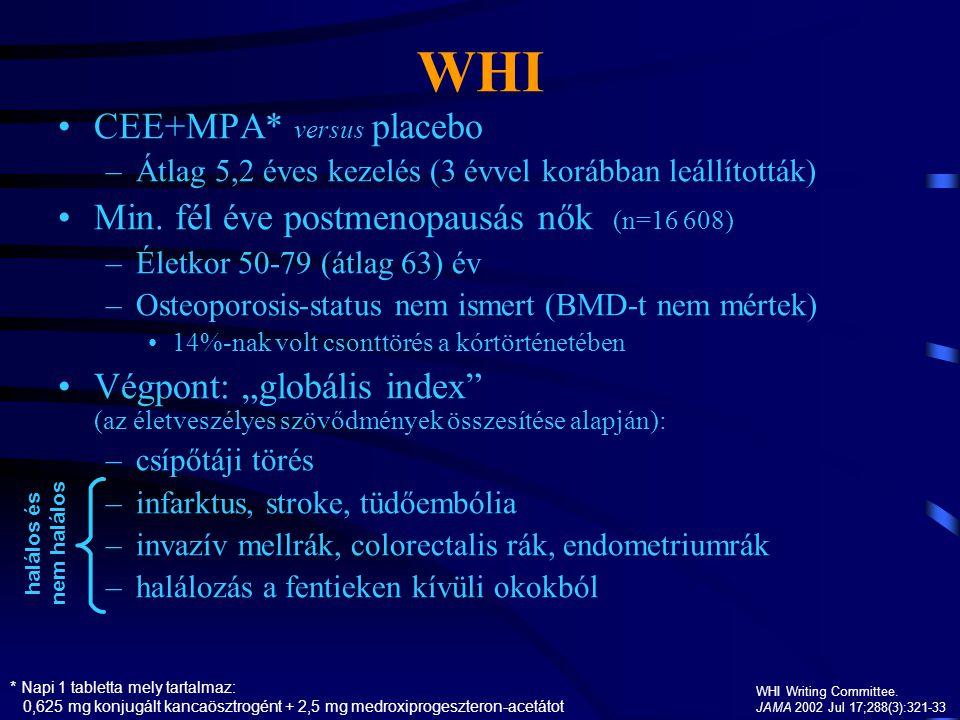 WHI CEE+MPA* versus placebo Min. fél éve postmenopausás nők (n=16 608)