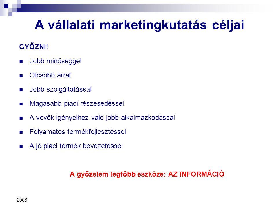A vállalati marketingkutatás céljai
