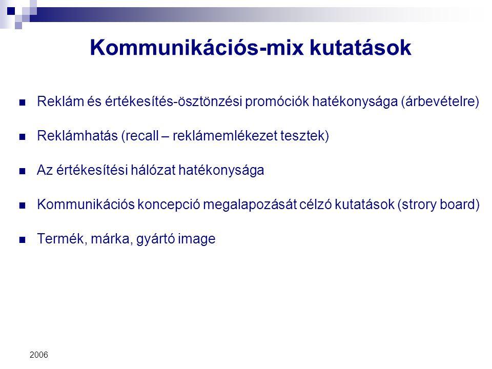 Kommunikációs-mix kutatások