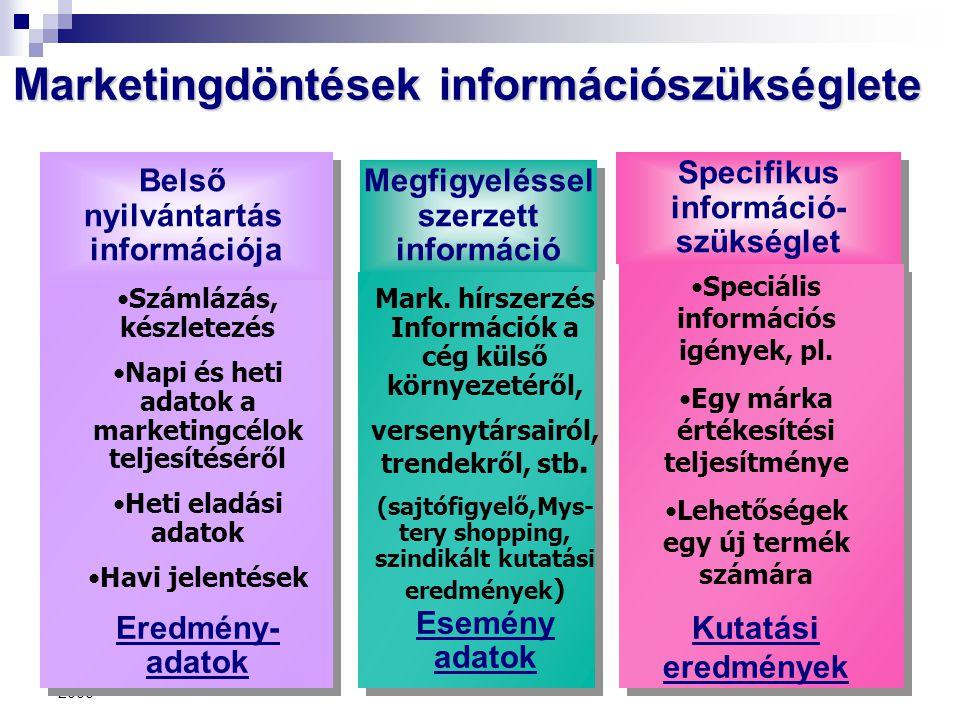 Marketingdöntések információszükséglete