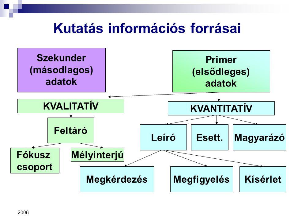 Kutatás információs forrásai