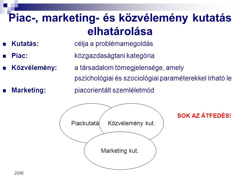 Piac-, marketing- és közvélemény kutatás elhatárolása