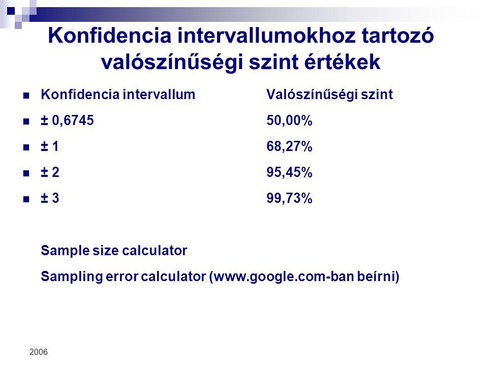 Konfidencia intervallumokhoz tartozó valószínűségi szint értékek