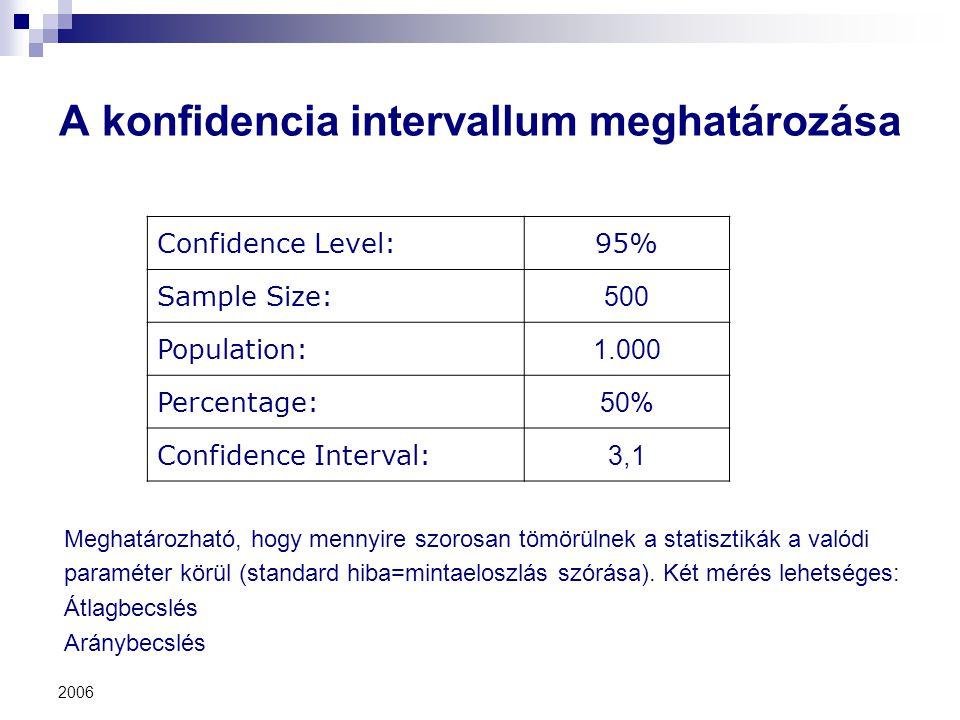 A konfidencia intervallum meghatározása