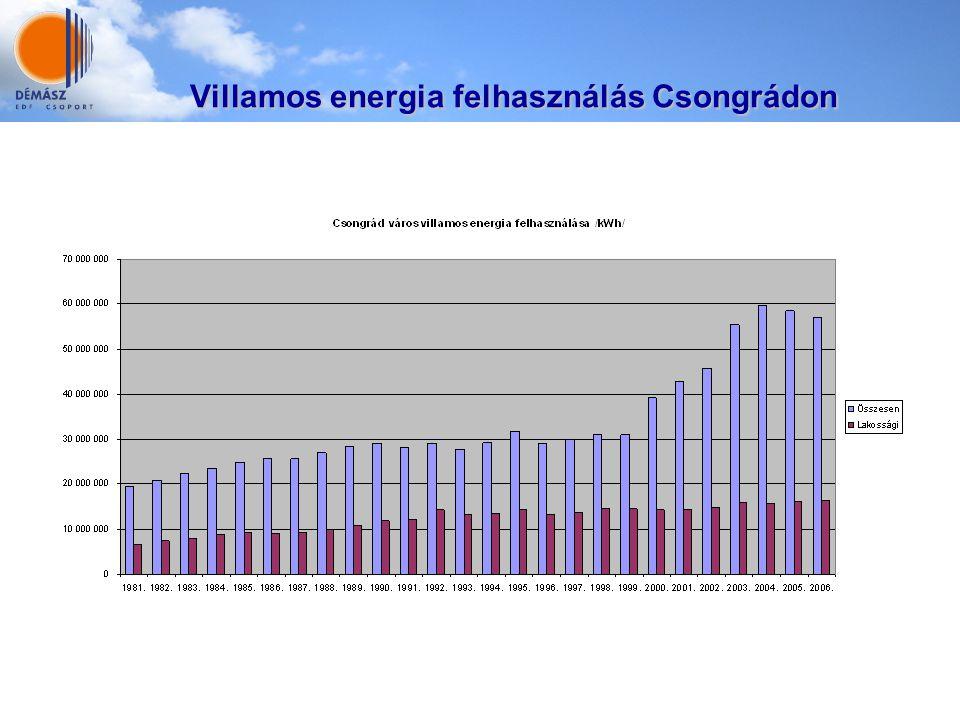 Villamos energia felhasználás Csongrádon