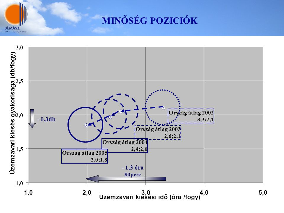 MINŐSÉG POZICIÓK Üzemzavari kiesés gyakorisága (db/fogy) - 0,3db
