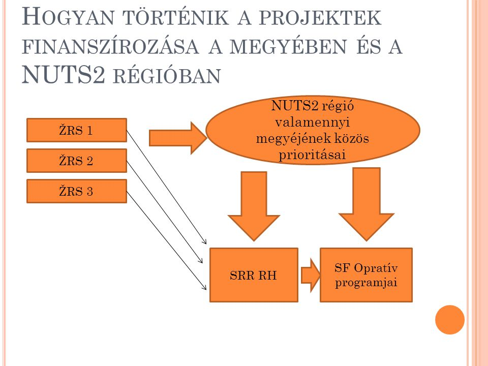 NUTS2 régió valamennyi megyéjének közös prioritásai