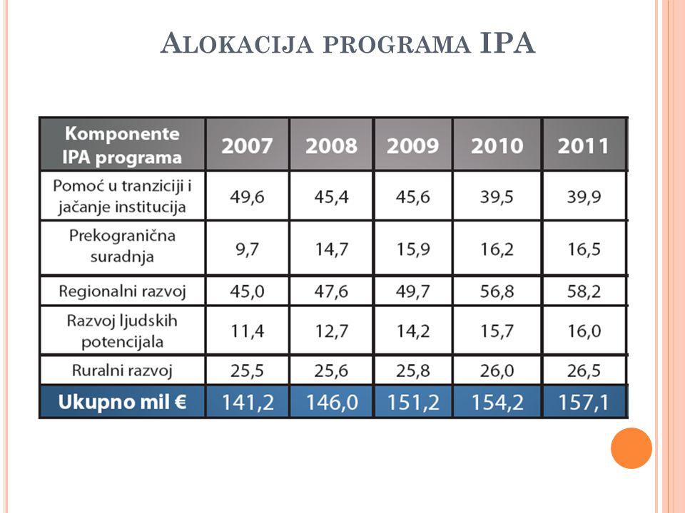 Alokacija programa IPA