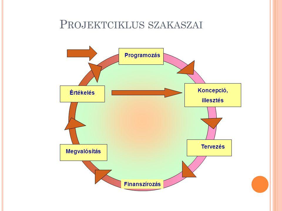 Projektciklus szakaszai