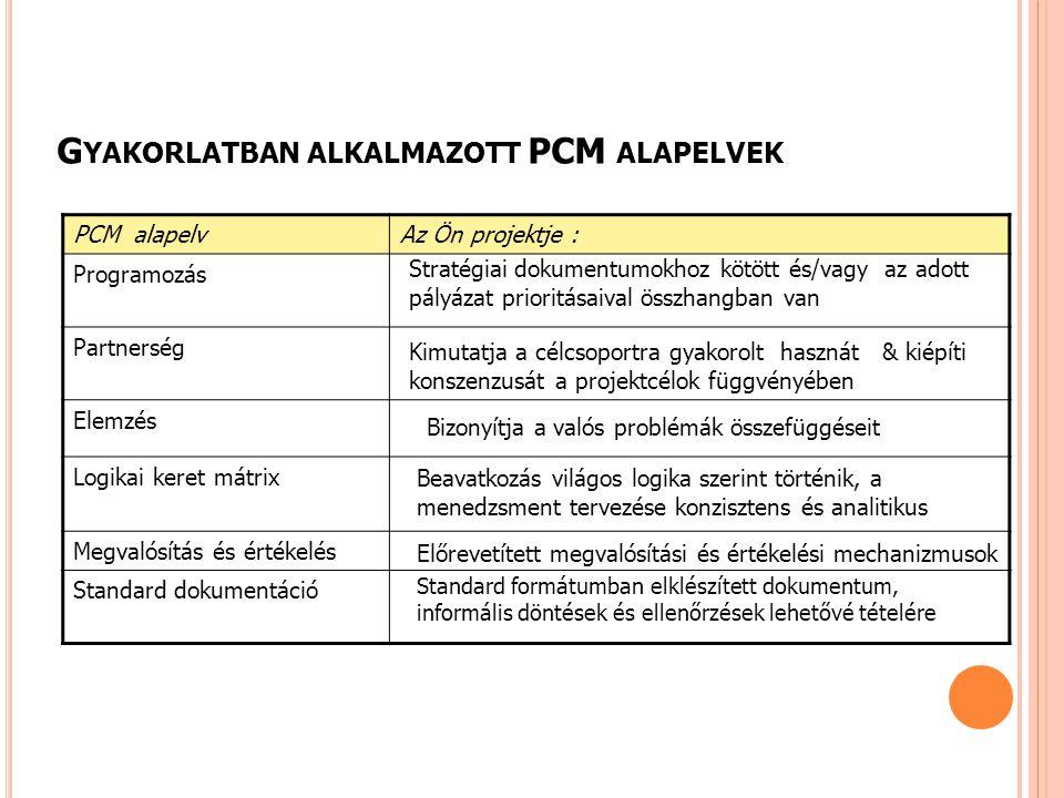 Gyakorlatban alkalmazott PCM alapelvek