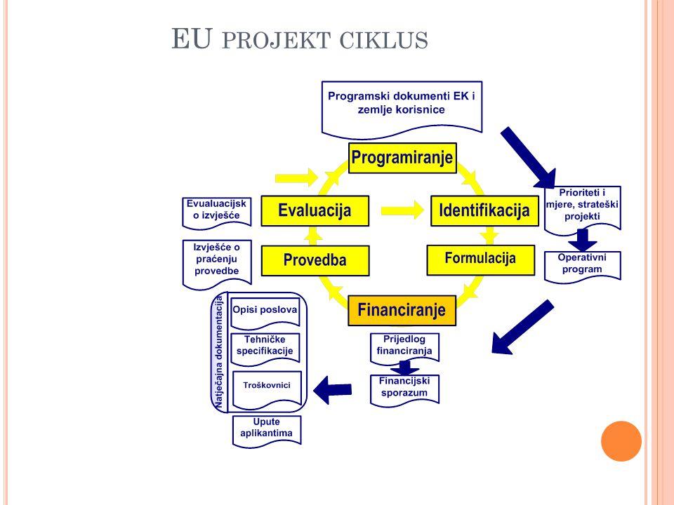 EU projekt ciklus