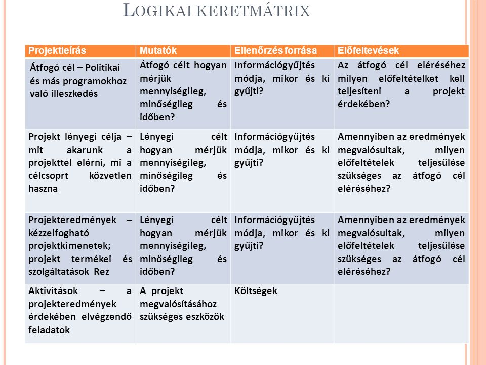 Logikai keretmátrix Projektleírás. Mutatók. Ellenőrzés forrása. Előfeltevések. Átfogó cél – Politikai és más programokhoz való illeszkedés.