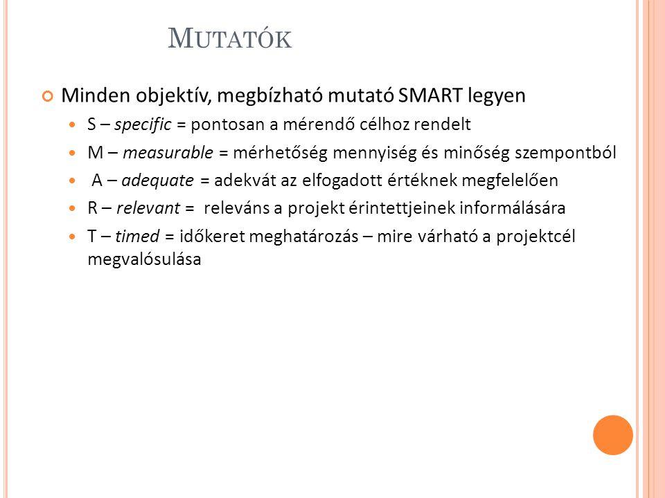 Mutatók Minden objektív, megbízható mutató SMART legyen