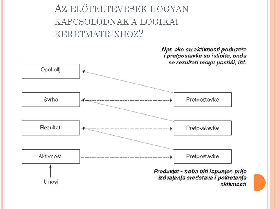 Az előfeltevések hogyan kapcsolódnak a logikai keretmátrixhoz