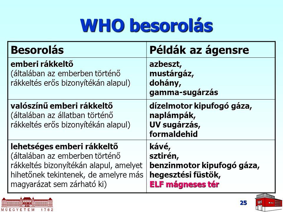 WHO besorolás Besorolás Példák az ágensre
