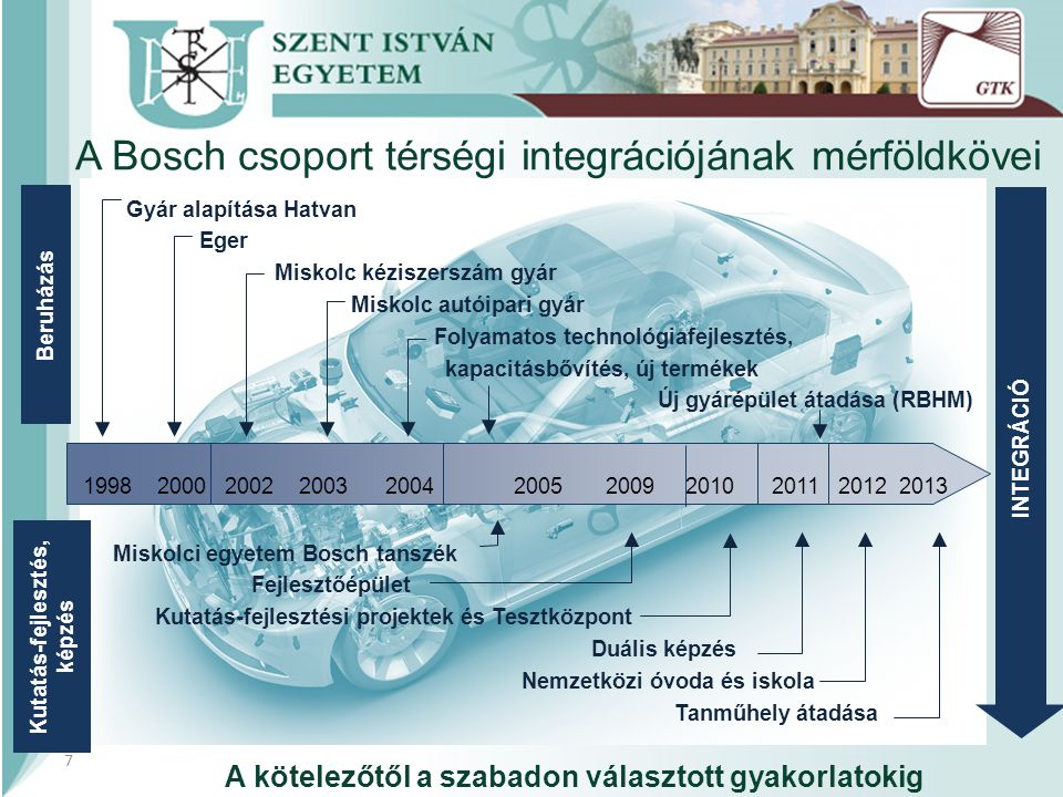 A Bosch csoport térségi integrációjának mérföldkövei