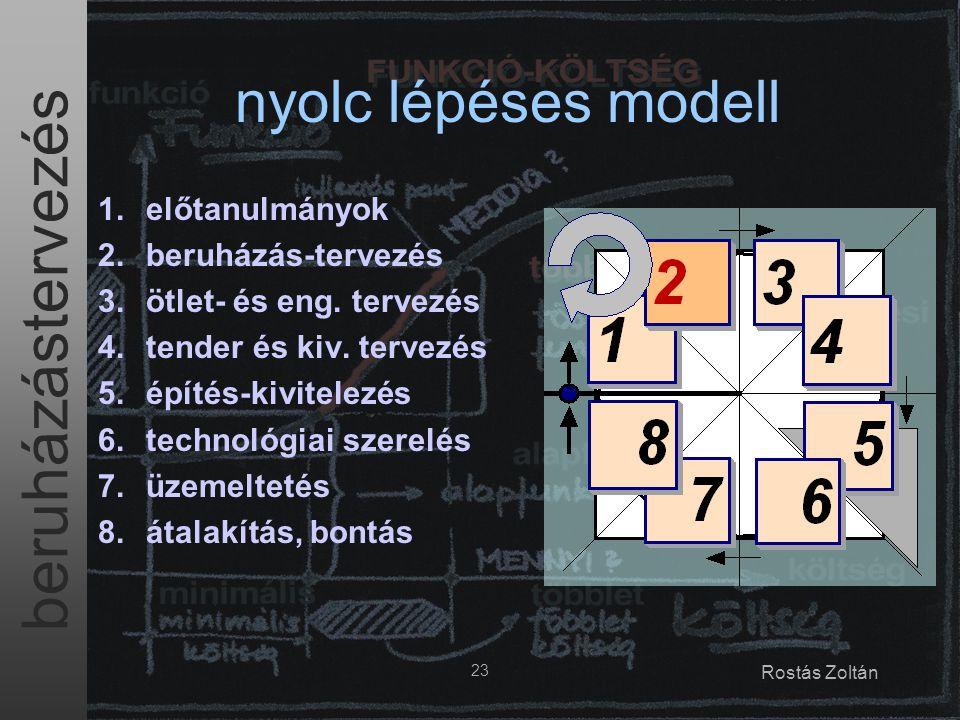 nyolc lépéses modell előtanulmányok beruházás-tervezés