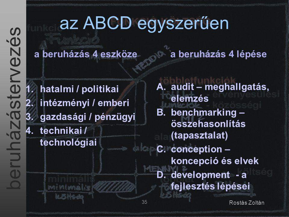 az ABCD egyszerűen a beruházás 4 eszköze a beruházás 4 lépése