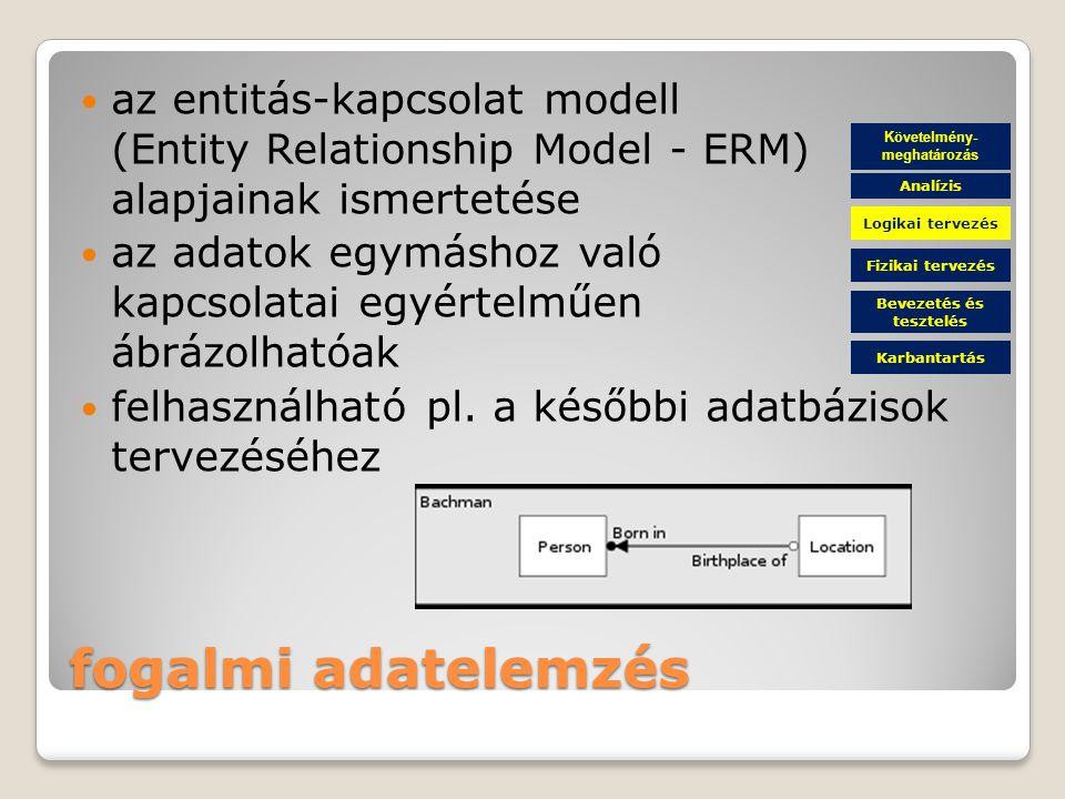 Követelmény-meghatározás Bevezetés és tesztelés