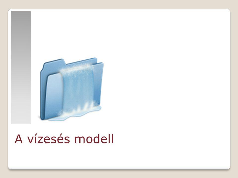 http://findicons.com A vízesés modell