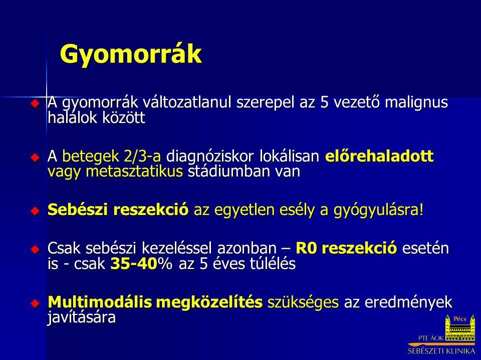 Gyomorrák A gyomorrák változatlanul szerepel az 5 vezető malignus halálok között.