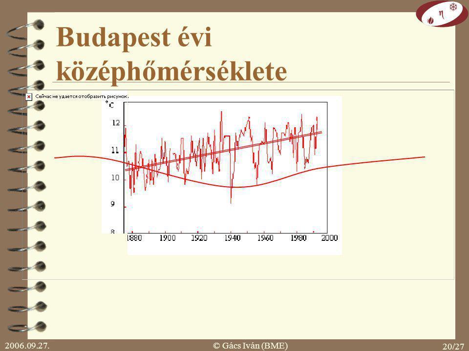 Budapest évi középhőmérséklete