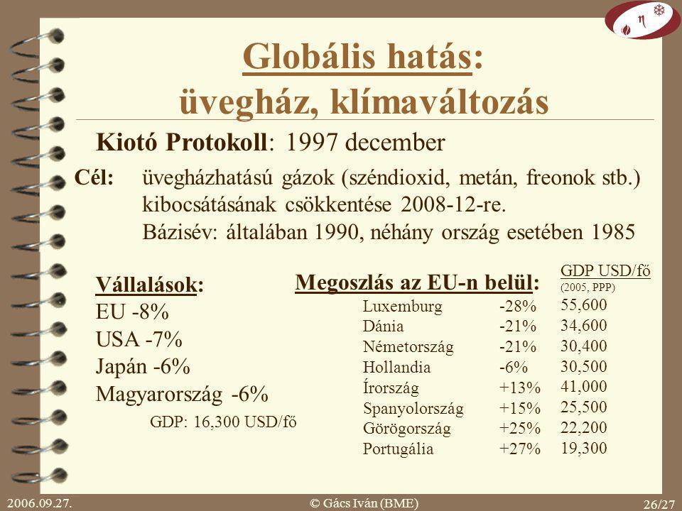 Globális hatás: üvegház, klímaváltozás
