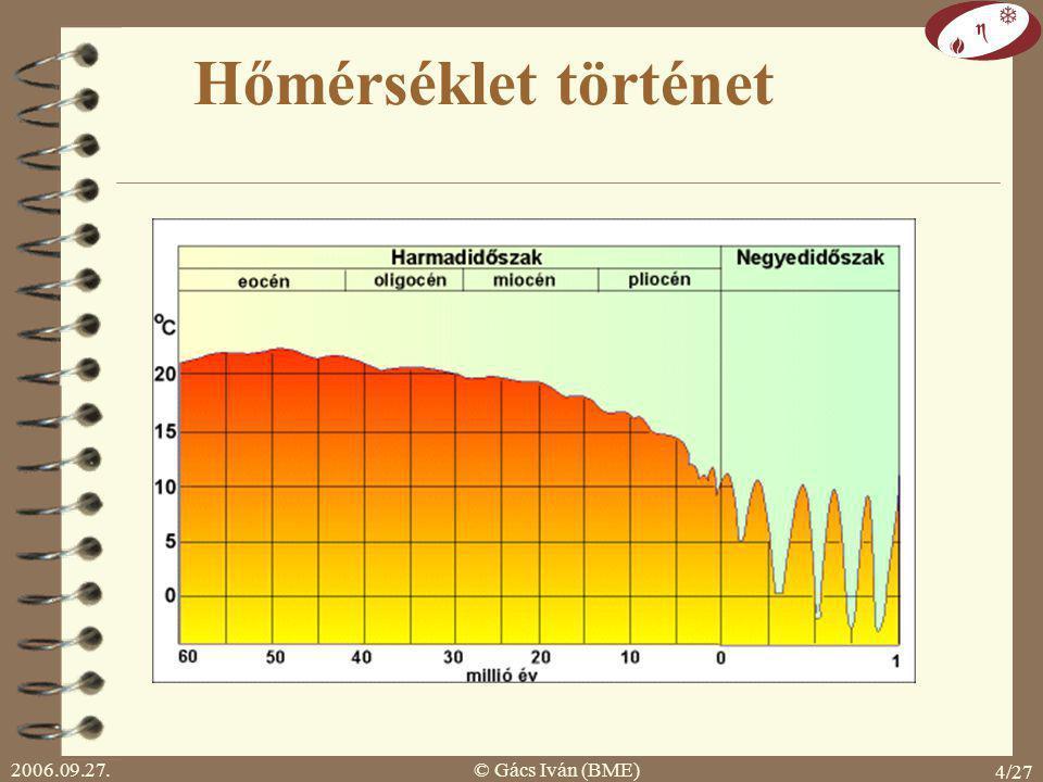 Hőmérséklet történet 2006.09.27. © Gács Iván (BME)