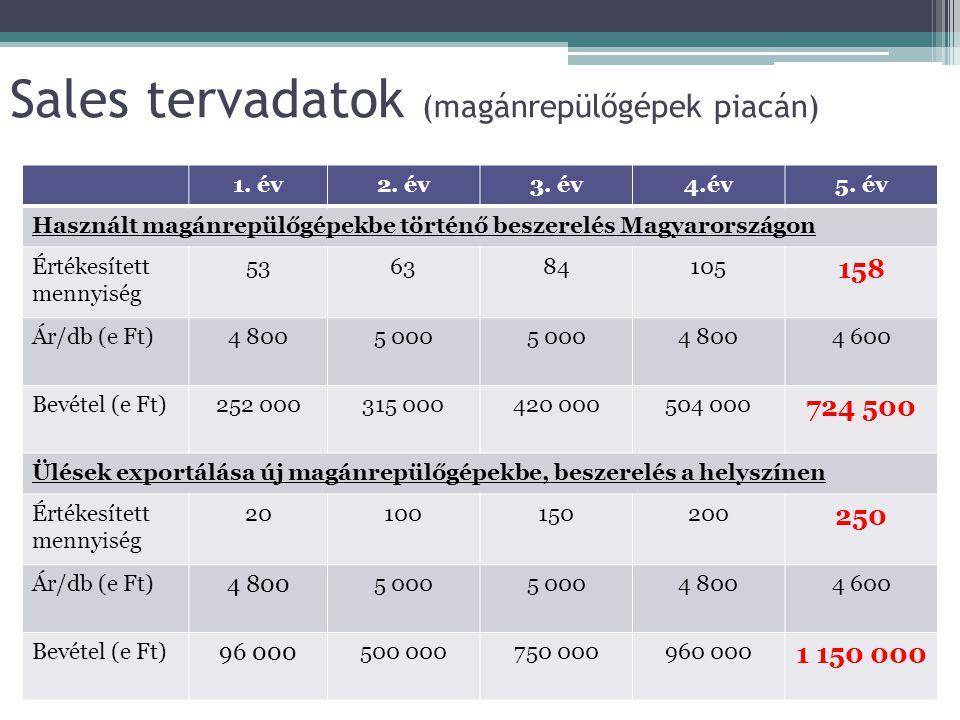 Sales tervadatok (magánrepülőgépek piacán)