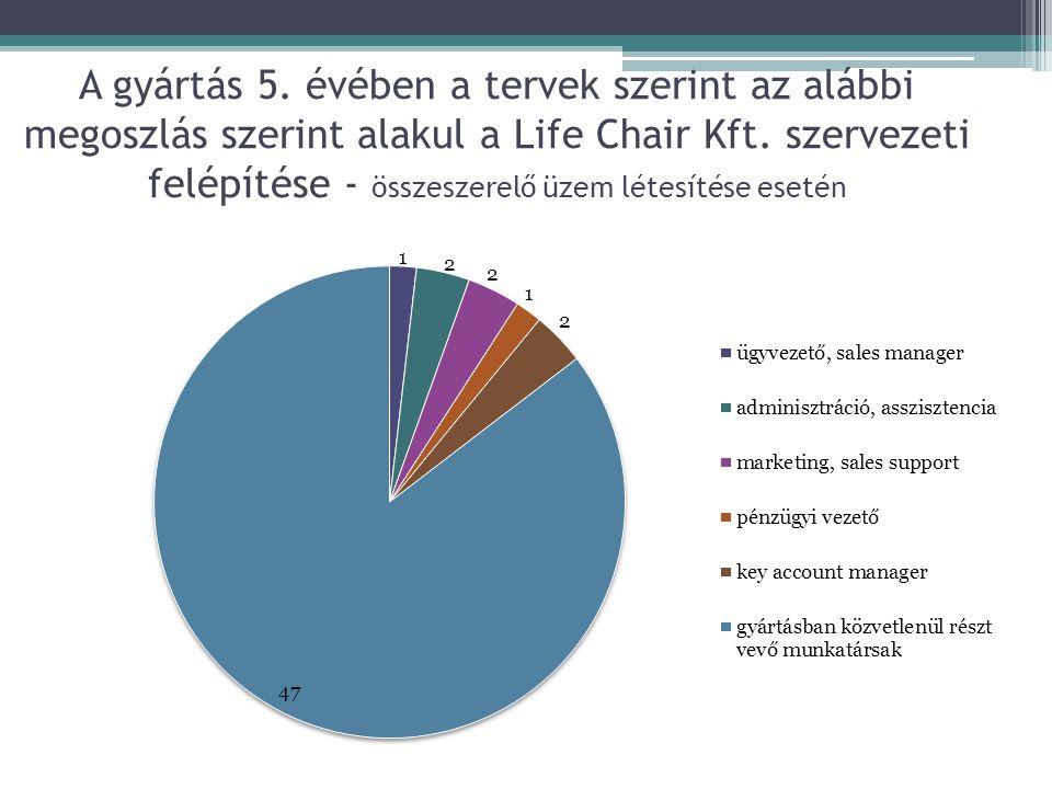 A gyártás 5. évében a tervek szerint az alábbi megoszlás szerint alakul a Life Chair Kft.