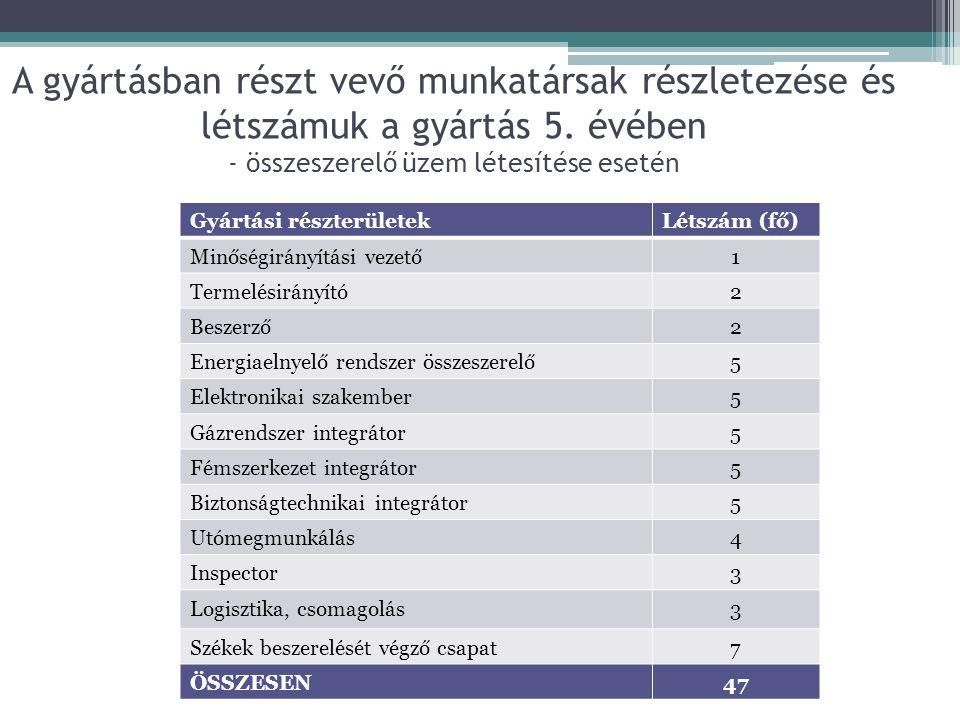 A gyártásban részt vevő munkatársak részletezése és létszámuk a gyártás 5. évében - összeszerelő üzem létesítése esetén