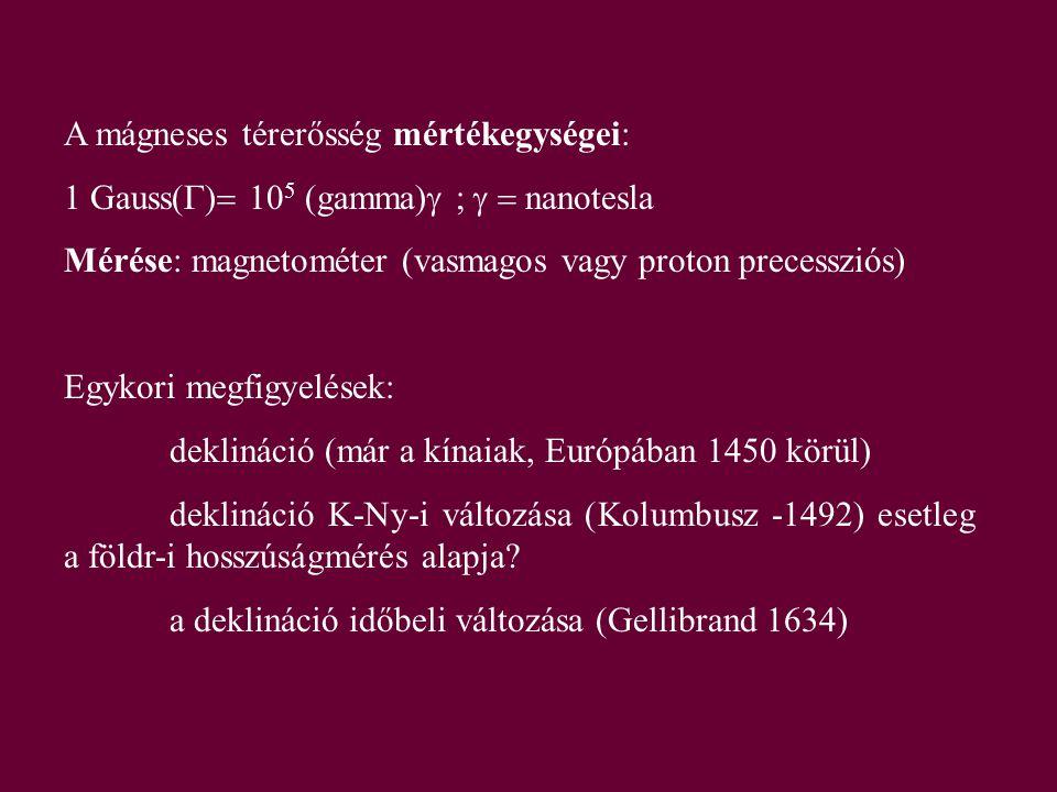A mágneses térerősség mértékegységei: