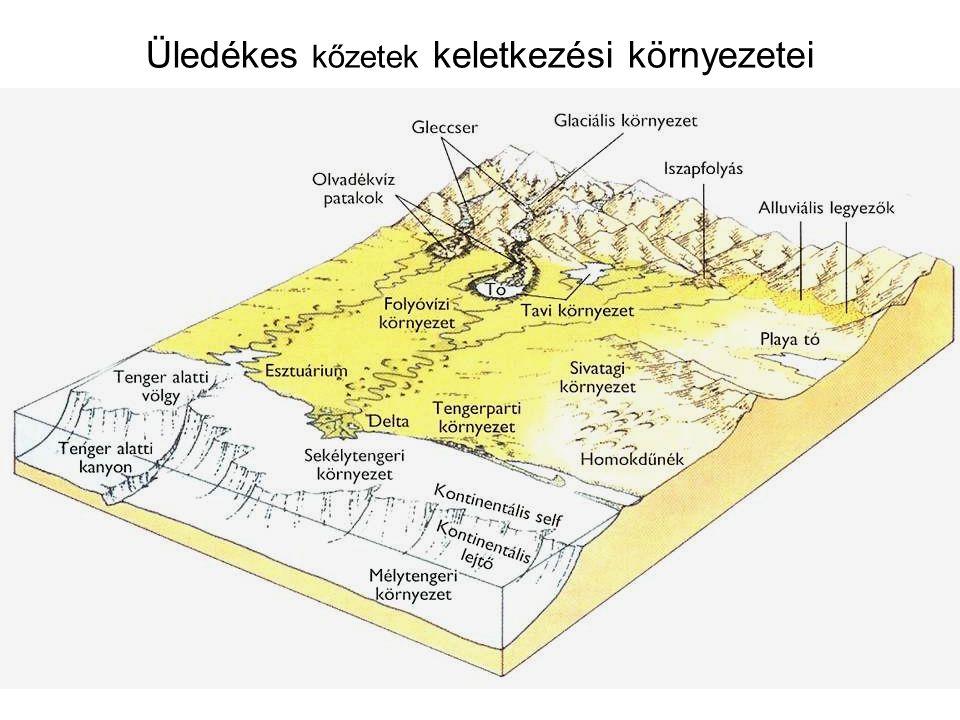 Üledékes kőzetek keletkezési környezetei