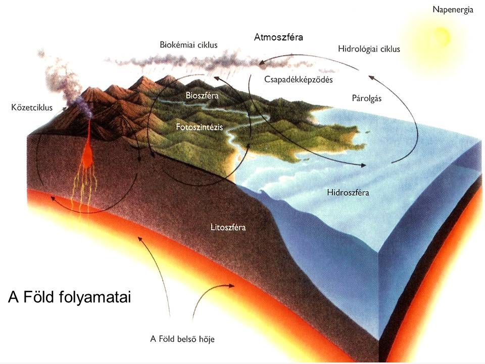 Atmoszféra A Föld folyamatai