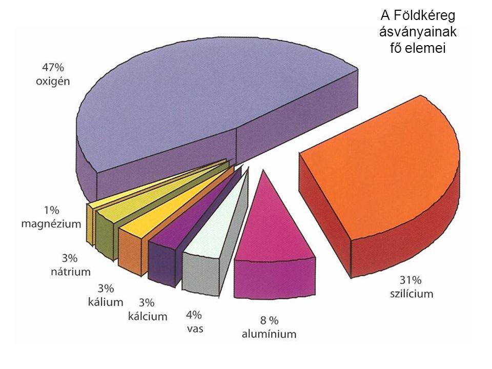 A Földkéreg ásványainak fő elemei