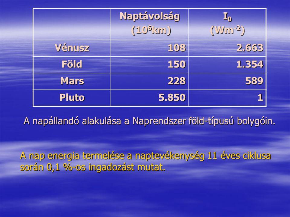 A napállandó alakulása a Naprendszer föld-típusú bolygóin.