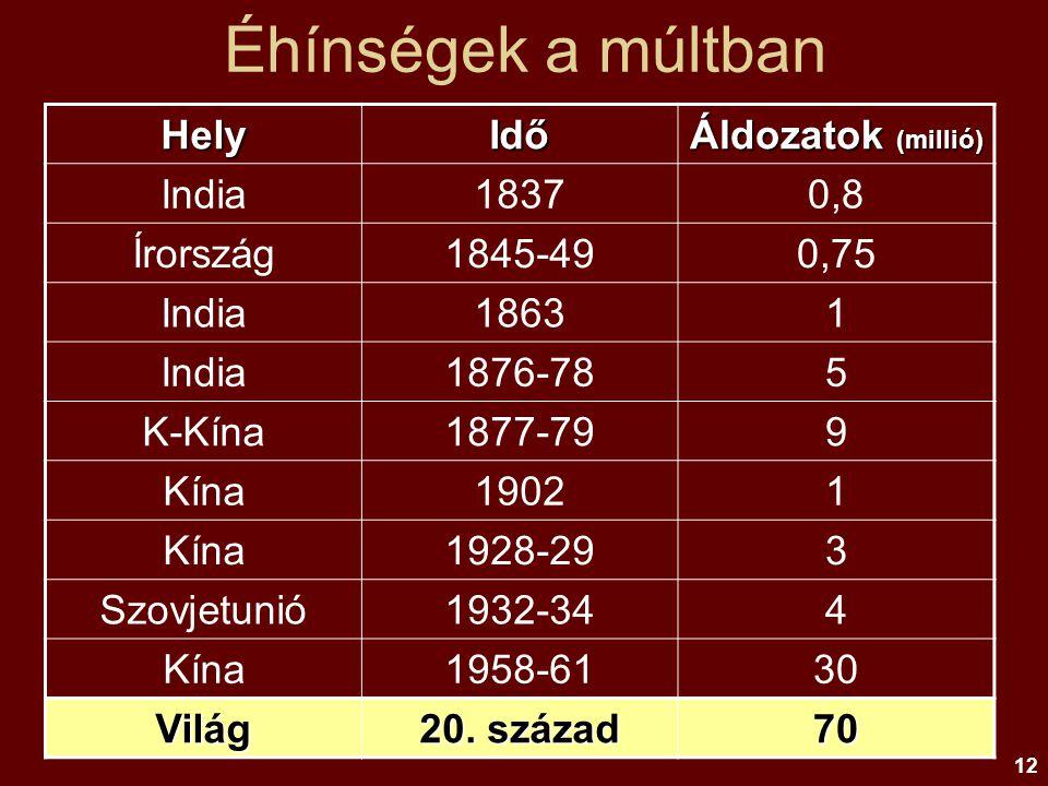 Éhínségek a múltban Hely Idő Áldozatok (millió) India 1837 0,8