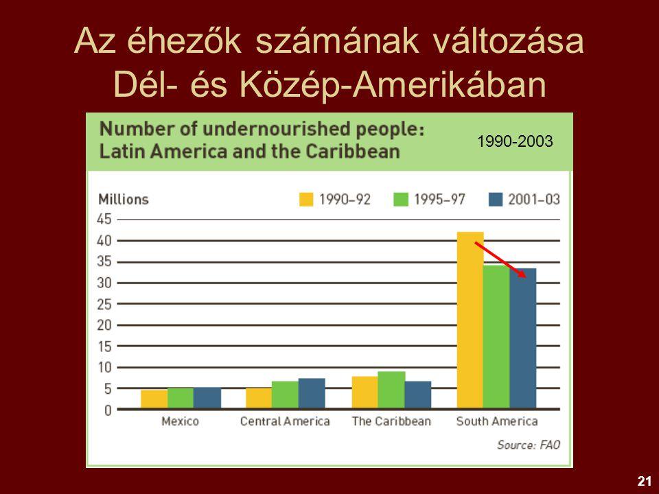Az éhezők számának változása Dél- és Közép-Amerikában