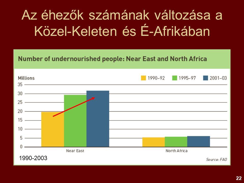 Az éhezők számának változása a Közel-Keleten és É-Afrikában
