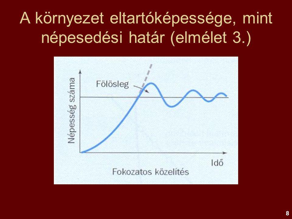 A környezet eltartóképessége, mint népesedési határ (elmélet 3.)