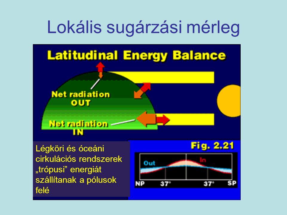 Lokális sugárzási mérleg