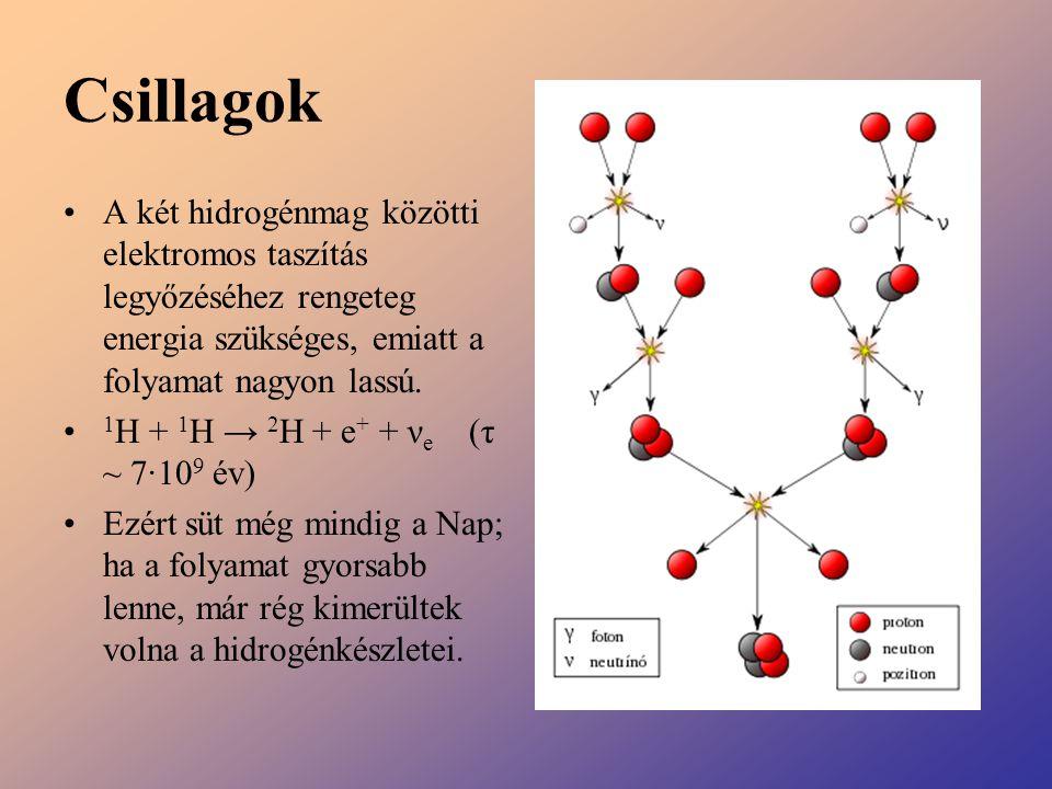 Csillagok A két hidrogénmag közötti elektromos taszítás legyőzéséhez rengeteg energia szükséges, emiatt a folyamat nagyon lassú.