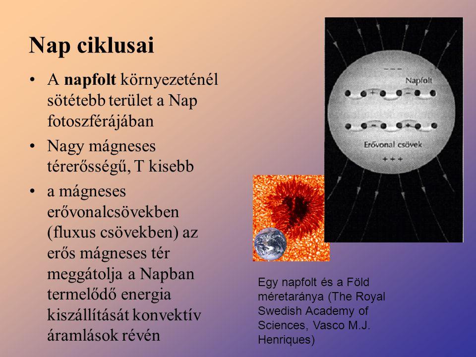 Nap ciklusai A napfolt környezeténél sötétebb terület a Nap fotoszférájában. Nagy mágneses térerősségű, T kisebb.
