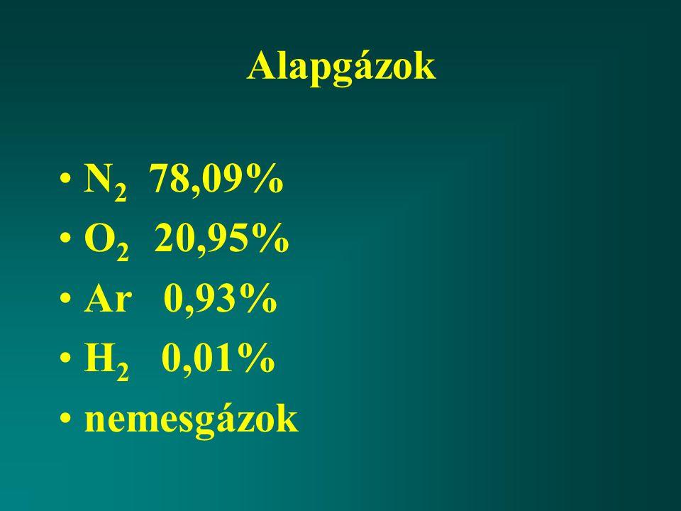 Alapgázok N2 78,09% O2 20,95% Ar 0,93% H2 0,01% nemesgázok