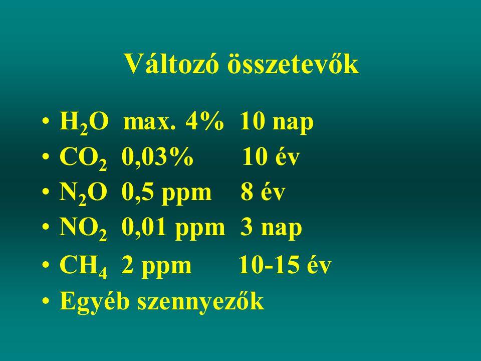 Változó összetevők H2O max. 4% 10 nap CO2 0,03% 10 év N2O 0,5 ppm 8 év