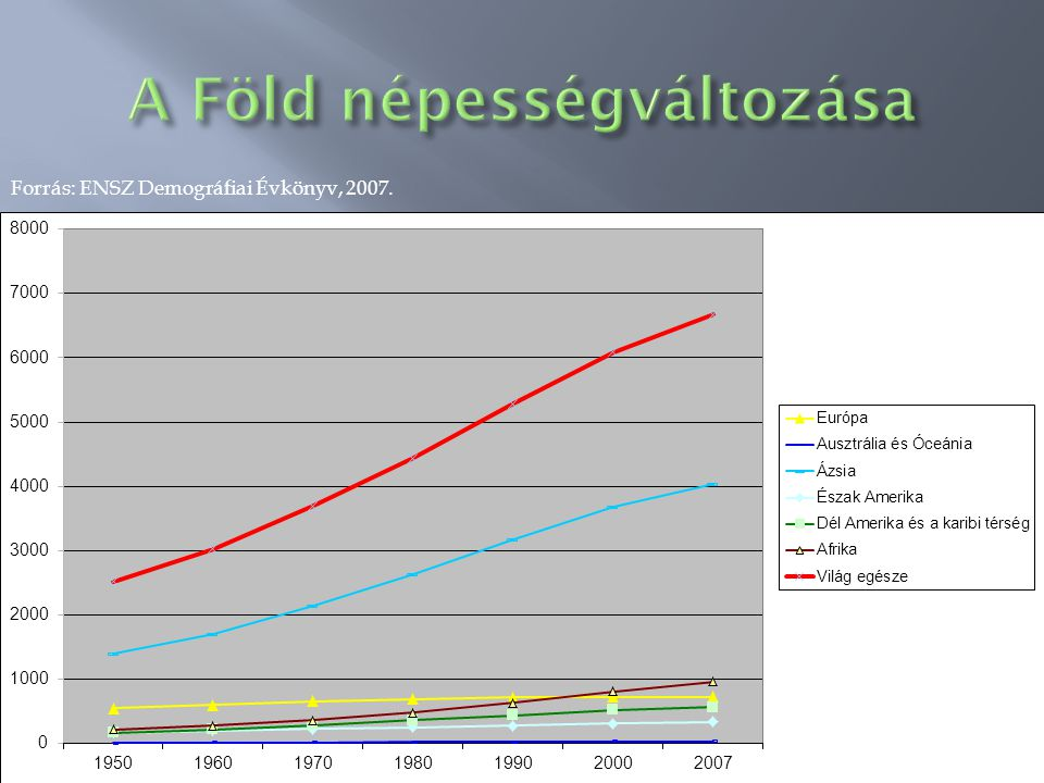 A Föld népességváltozása