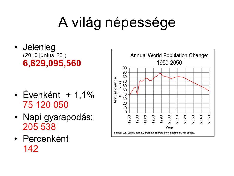 A világ népessége Jelenleg (2010.június 23.) 6,829,095,560