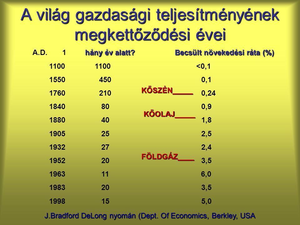 A világ gazdasági teljesítményének megkettőződési évei